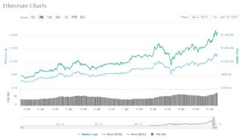 Цена Ethereum достигла отметки в 1400$. Интерес Ripple переходит к Ethereum