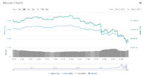 Цена на биткоин упала ниже 9000 долларов