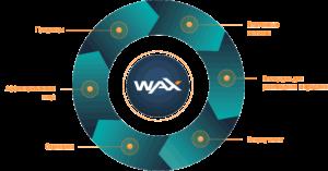 Цифровая валюта EOS начинает плодотворное сотрудничество с WAX
