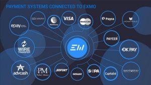 Международная криптовалютная платформа EXMO пополнилась еще одной платежной системой