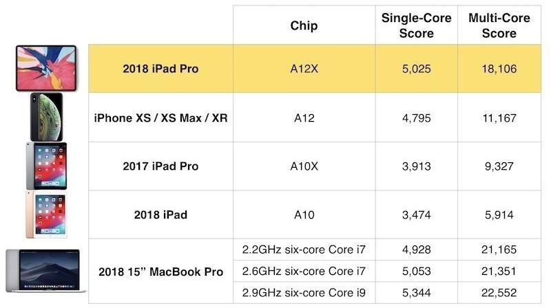 iPad Pro 2018 оперативная пам'ять